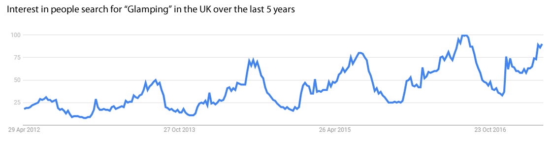 interest in glamping over the last 5 years